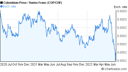 Colombian Peso to Swiss Franc (COP/CHF) 2 years forex chart