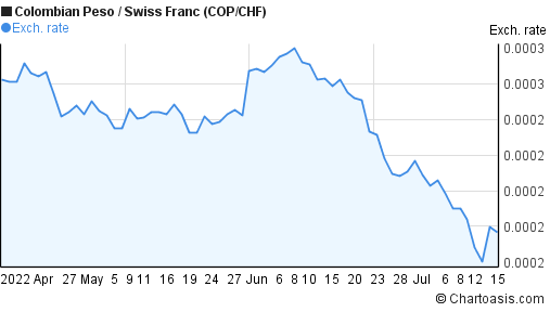 Colombian Peso to Swiss Franc (COP/CHF) 3 months forex chart