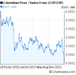 Colombian Peso to Swiss Franc (COP/CHF) 3 years forex chart