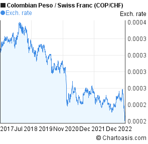 Colombian Peso to Swiss Franc (COP/CHF) 5 years forex chart