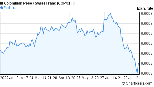 Colombian Peso to Swiss Franc (COP/CHF) 6 months forex chart