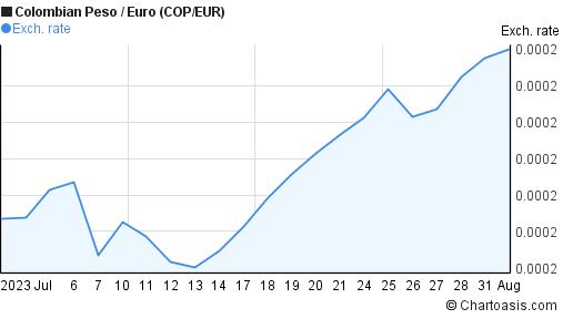 1 Eur To Cop