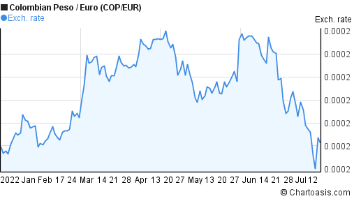 Colombian Peso to Euro (COP/EUR) 6 months forex chart