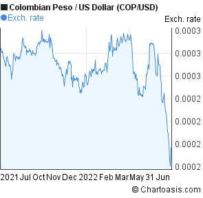 Peso to usd graph forex chart