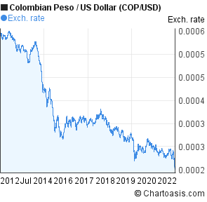 Forex colombia 2020
