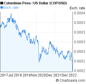 Colombian Peso To Us Dollar Cop Usd 5 Years Forex Chart