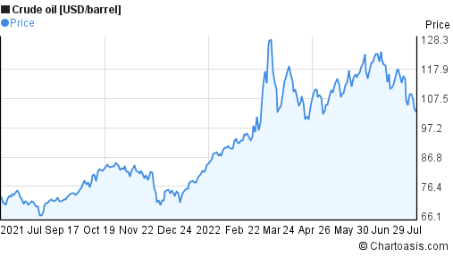Crude oil [USD/barrel] 1 year price chart
