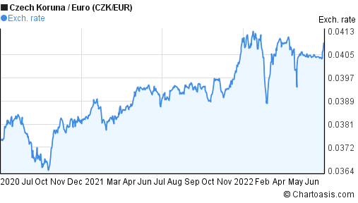 300 Czk To Eur