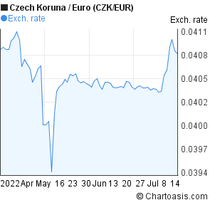 Czech crown on the forex