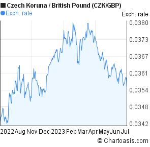 Euro i koruna na vlně zisků | Forex Zone