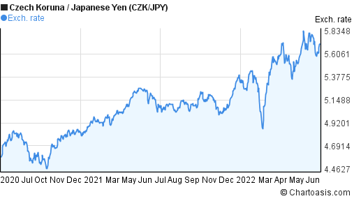 Czech Koruna to Japanese Yen (CZK/JPY) 2 years forex chart