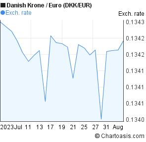 Dkkeur 1 Month Chart