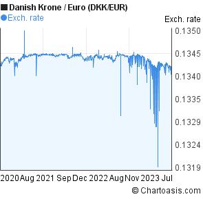 Dkkeur 3 Years Chart