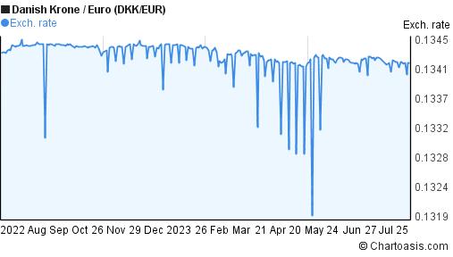 EUR to DKK Rate, Online Chart   EUR/DKK Forecasts & Analysis   blogger.com