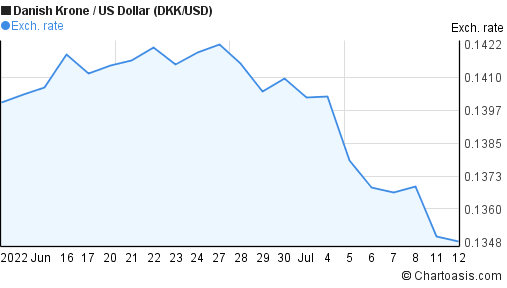 DKK/USD 1 month chart | Chartoasis.com