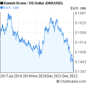 100 usd to danish krone forex