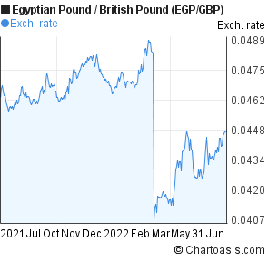 Egyptian Pound to British Pound (EGP/GBP) forex chart