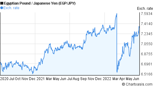 Egyptian Pound to Japanese Yen (EGP/JPY) 2 years forex chart