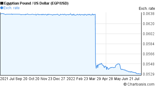 Egyptian Pound to US Dollar (EGP/USD) 1 year forex chart