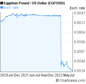 Egyptian Pound to US Dollar (EGP/USD) 2 years forex chart