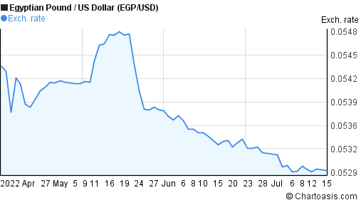 Egp to usd forex