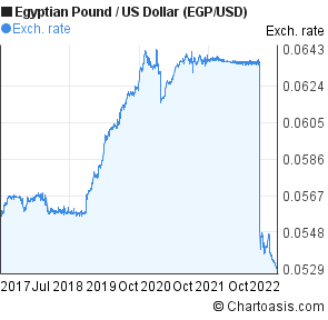 Egyptian Pound to US Dollar (EGP/USD) 5 years forex chart