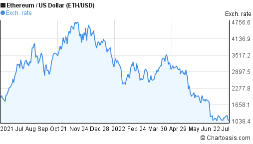 Ethereum to US Dollar (ETH/USD) forex chart