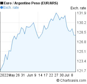 Euro to Argentine Peso (EUR/ARS) 2 months forex chart