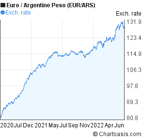 Euro to Argentine Peso (EUR/ARS) 2 years forex chart