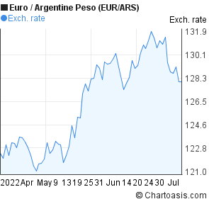 Euro to Argentine Peso (EUR/ARS) 3 months forex chart