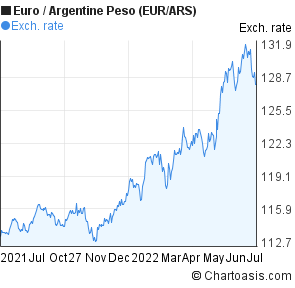 Euro to Argentine Peso (EUR/ARS) forex chart