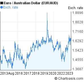 Euro To Australian Dollar Eur Aud 10 Years Forex Chart