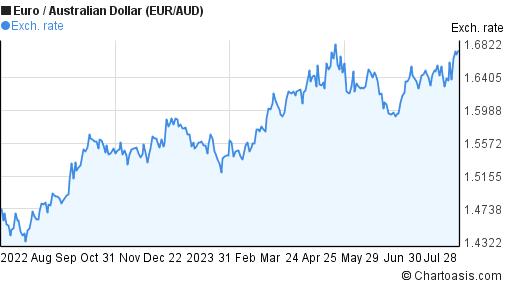 Euro-Australian Dollar (EUR/AUD) chart | Chartoasis
