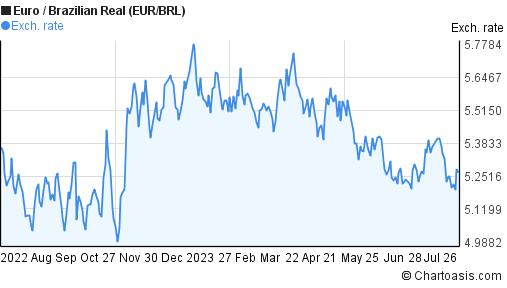 EUR/BRL 1 year chart   Chartoasis