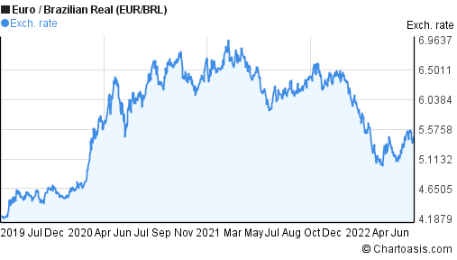 Euro to Brazilian Real (EUR/BRL) 3 years forex chart