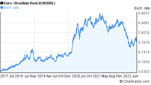 Euro to Brazilian Real (EUR/BRL) 5 years forex chart
