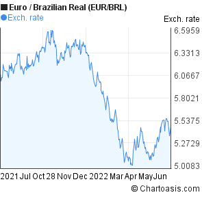 Euro to Brazilian Real (EUR/BRL) forex chart