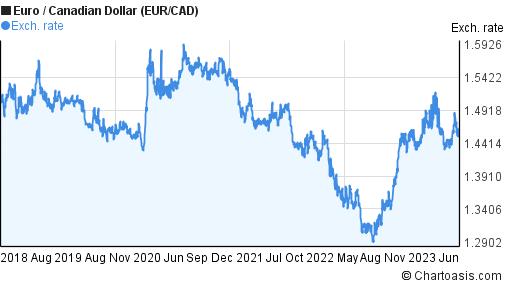 Canadian dollar forex chart