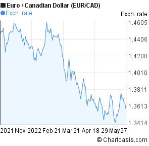 6 months Euro-Canadian Dollar (EUR/CAD) chart   Chartoasis