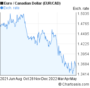 Euro to Canadian Dollar (EUR/CAD) forex chart