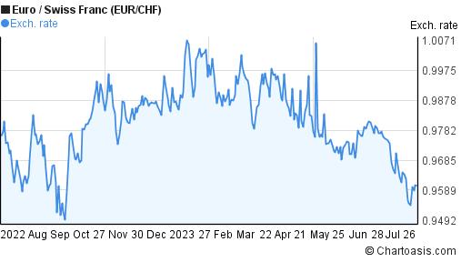 EUR/CHF 1 year chart
