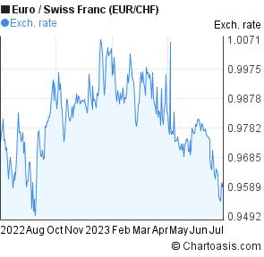 1 Year Euro Swiss Franc Eur Chf Chart