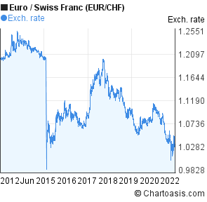 Euro To Swiss Franc Eur Chf 10 Years Forex Chart