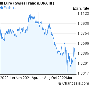chf to eur