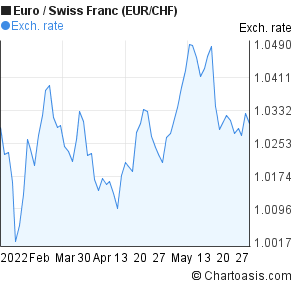 Euro to Swiss Franc (EUR/CHF) 3 months forex chart