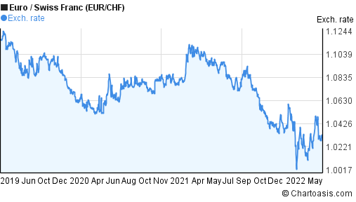 Euro to Swiss Franc (EUR/CHF) 3 years forex chart