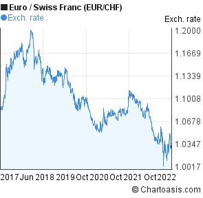 Euro to Swiss Franc (EUR/CHF) 5 years forex chart