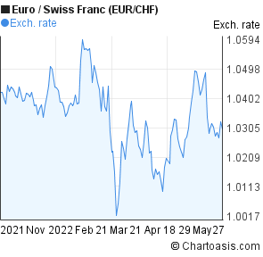 6 Months Euro Swiss Franc Eur Chf