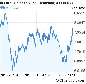 Euro Chinese Yuan Renminbi Eur Cny