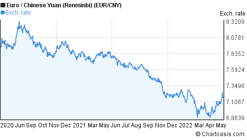 Euro to Chinese Yuan (Renminbi) (EUR/CNY) 2 years forex chart